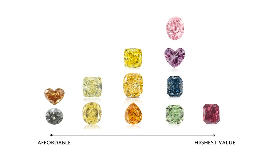 Which of The Colored Diamonds is Most Expensive?