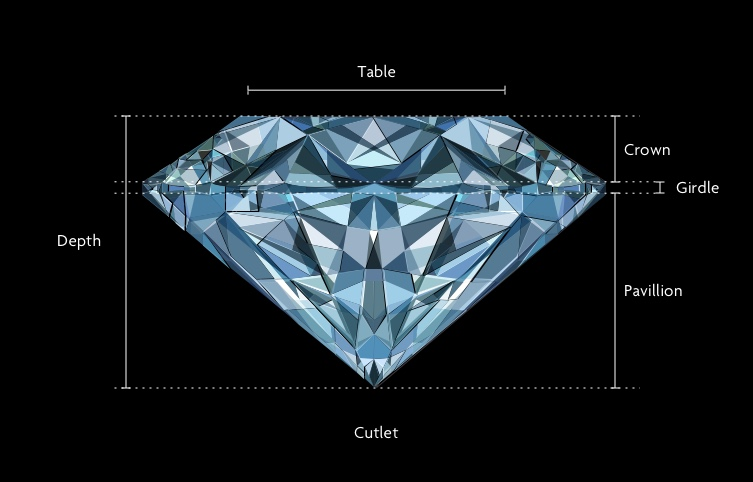 A Brief Diamond Cut Guide for Savvy Consumers