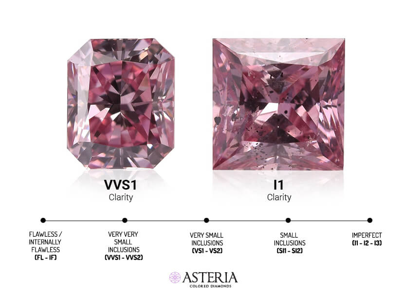 natural pink diamond clarity - vvs1 vs i2