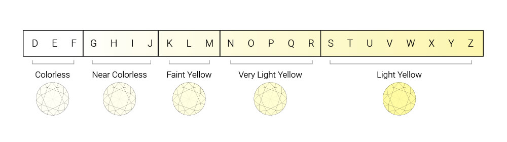 Natural Yellow Diamonds Buying Guide: Rarity, Prices, Engagement