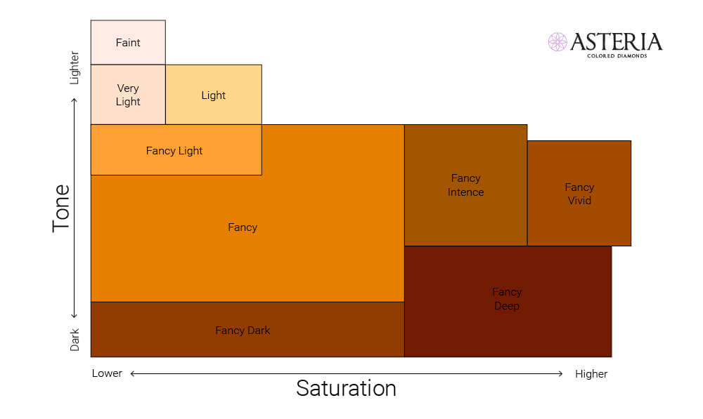 The parameters affecting the Fancy orange color definition