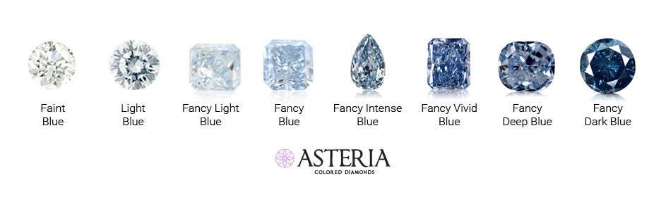 Faint blue, Very light blue, Light blue, Fancy light blue, Fancy blue, Fancy intense blue, Fancy Vivid blue, Fancy deep blue and Fancy dark blue
