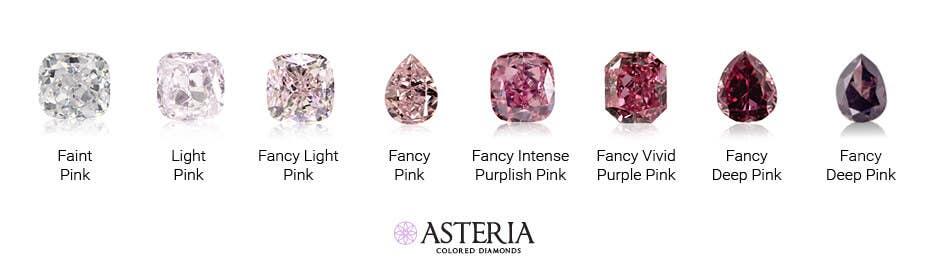 Fancy pink diamonds color scale